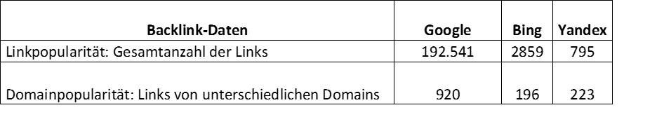 Tabelle zeigt die Backlink-Daten im Vergleich