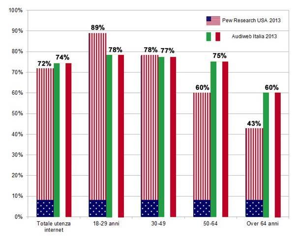 Italien vs. USA