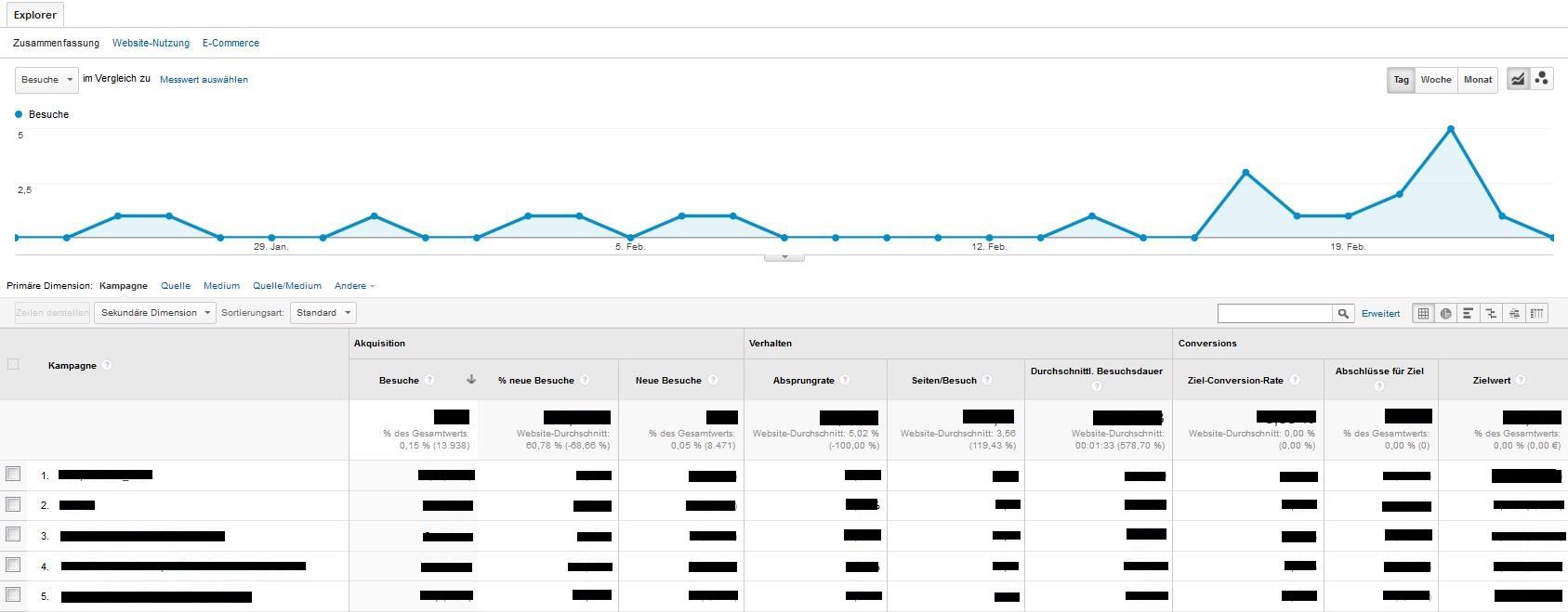 UTM-parameter Google Analytics
