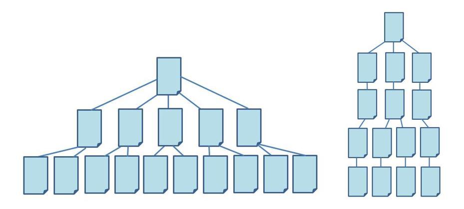 Flache vs. tiefe Webseitenstruktur