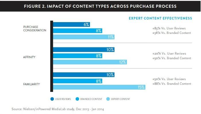 Einfluss der Content-Typen