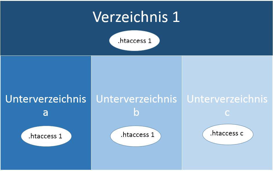 Verzeichnisstruktur .htaccess-Datei
