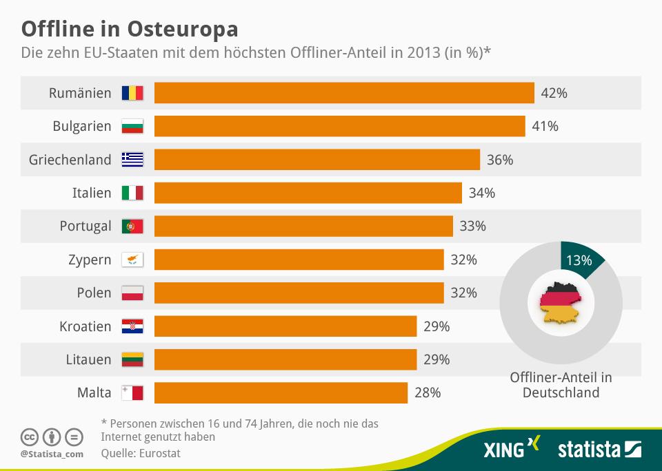 """Infografik """"Offline in Osteuropa"""""""