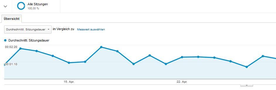 Verweildauer in Google Analytics