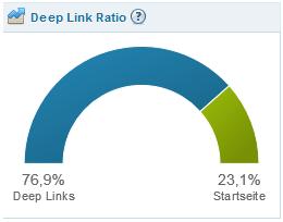 Deeplink Ratio