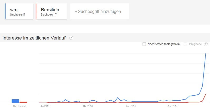 Google_Trends_WM