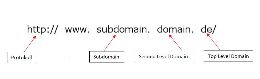 Aufbau einer URL