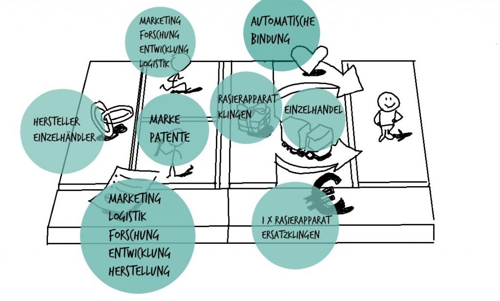 Geschäftsmodell von Gilette visualisiert
