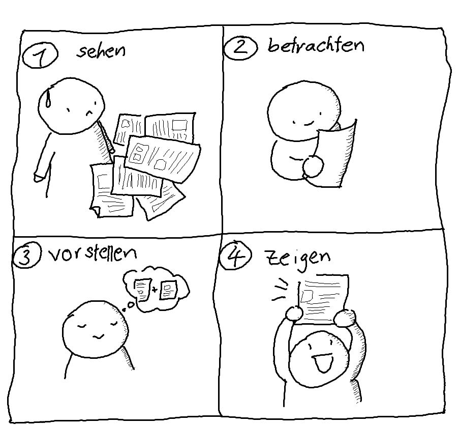 Visuelles Denken in vier Schritten