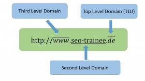 glossareinträge domain