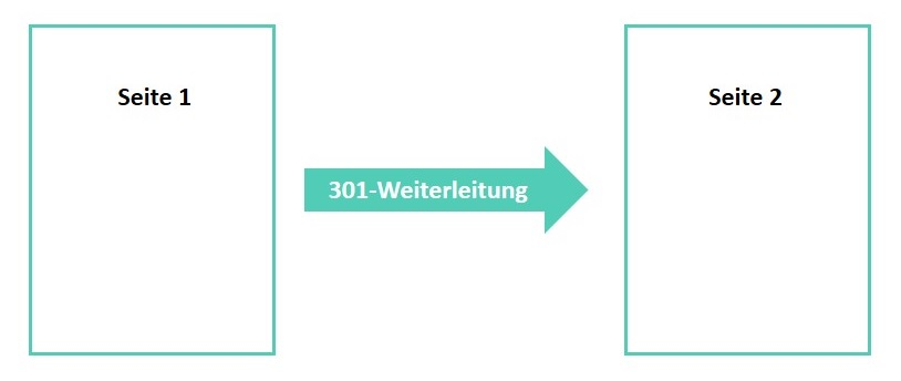 301 Weiterleitung (2)