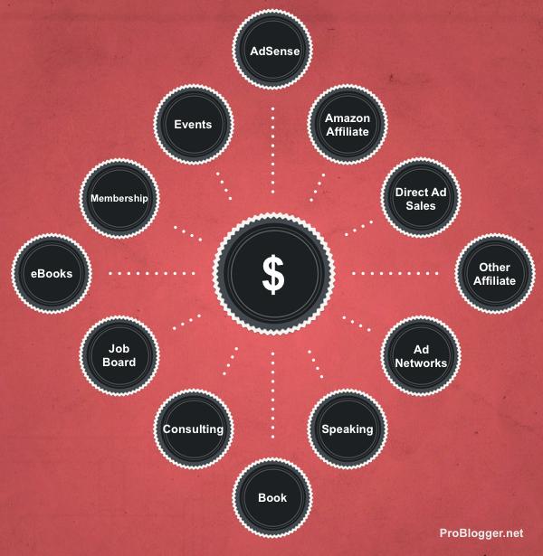 Monetarisierung von Blogs