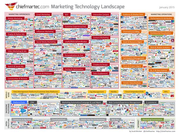 Chiefmarketing_Marketing Technology Landscape