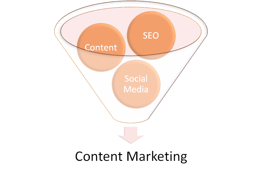 Content Marketing Schaubild