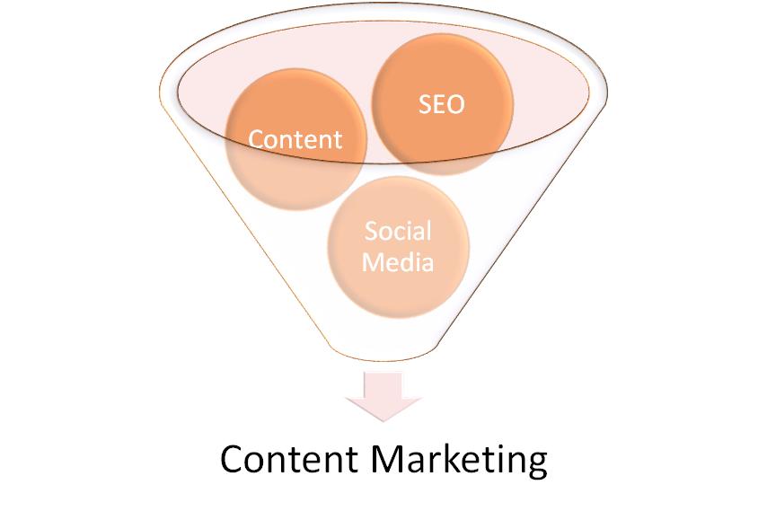 Content Marketing Schaubild