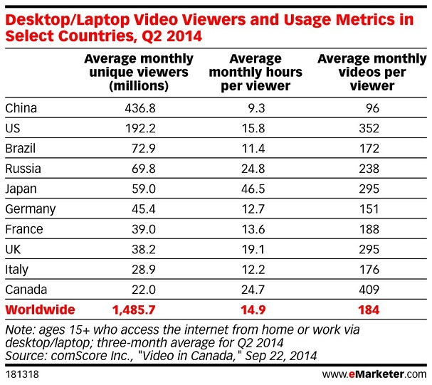 Desktop.Laptop Video Viewers ans Usage Metrics in Select Countries