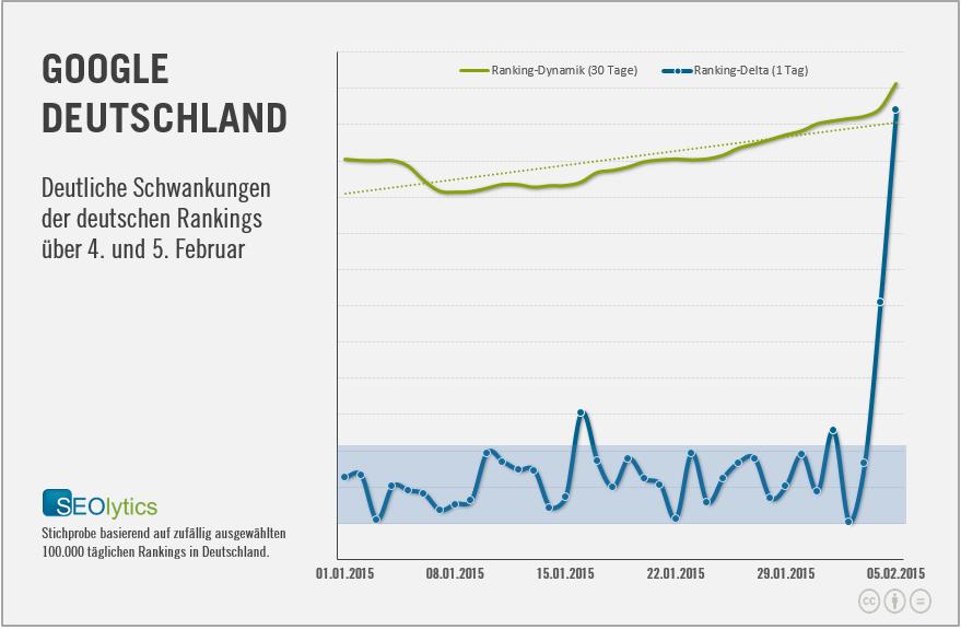 Ranking-Dynamik SEOlytics