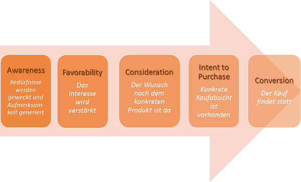 Schaubild Customer Journey