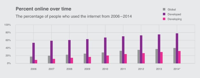 Facebook-Repoert zur weltweiten Internetnutzung