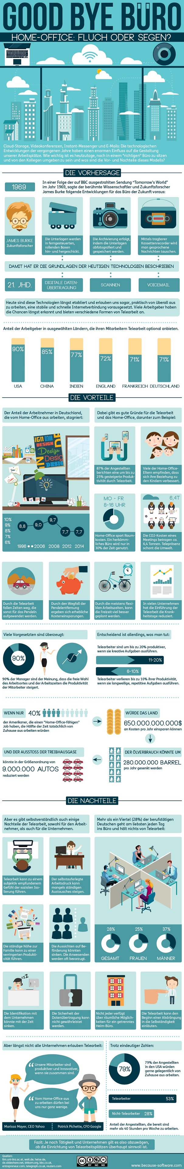 Infografik Homeoffice