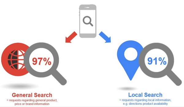 Google-Studie Lokale Suche 2015