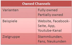 Owned Media - rankingcheck.de
