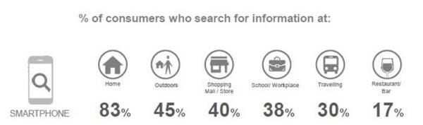 Wo suchen die Nutzer nach lokalen Informationen