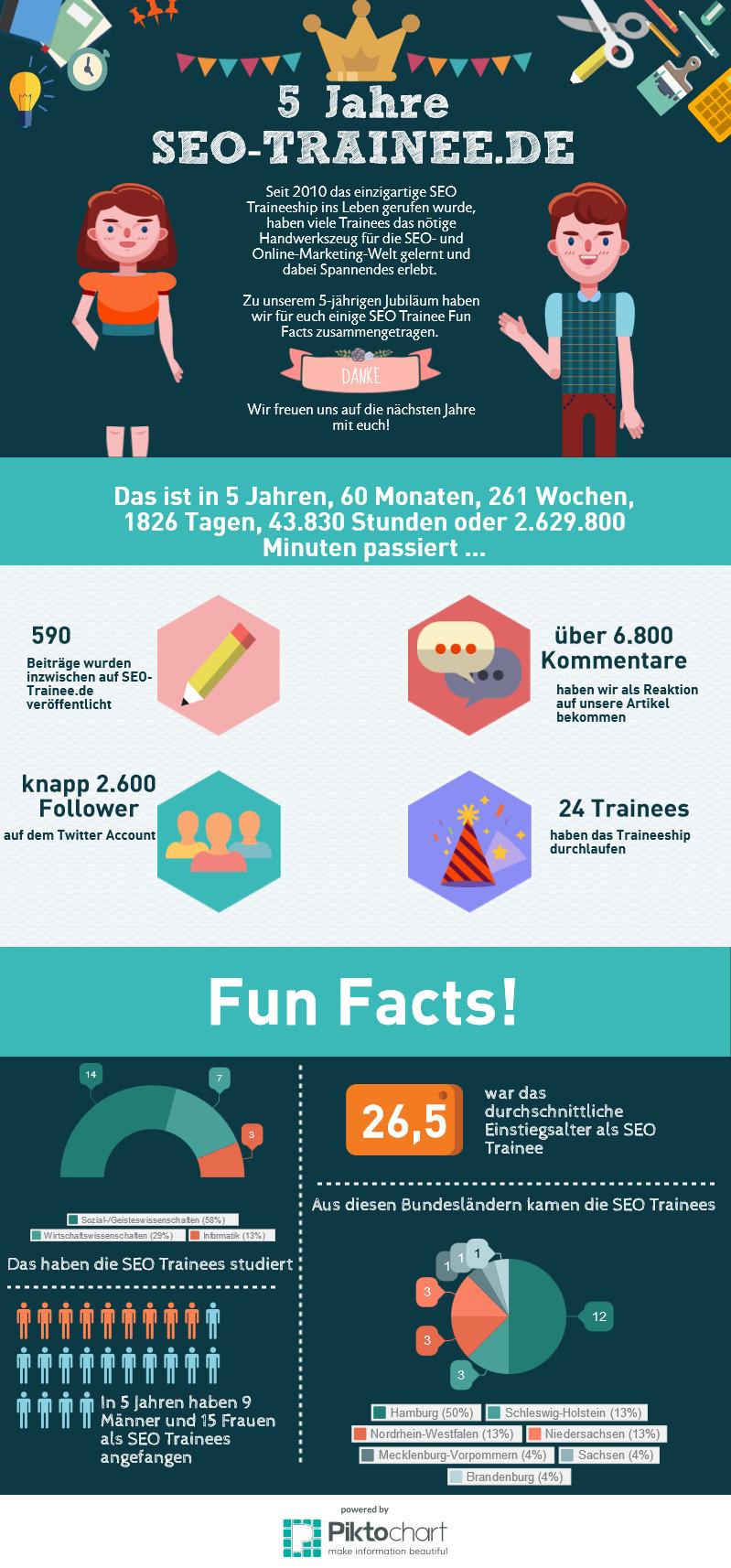 5 Jahre SEO Trainee Infografik