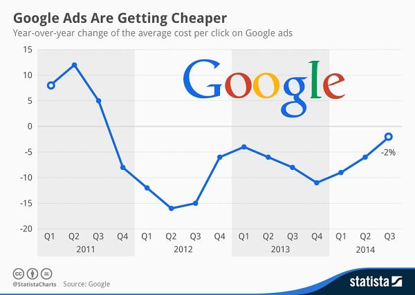 Google Adwords Statista