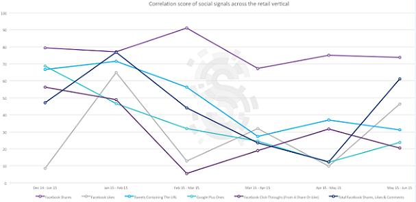 social-ranking-factor