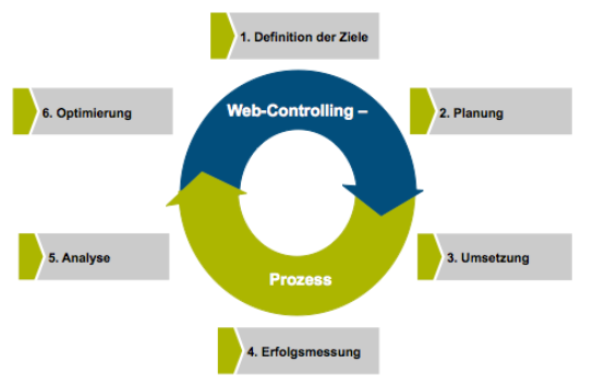 webcontrolling-prozess