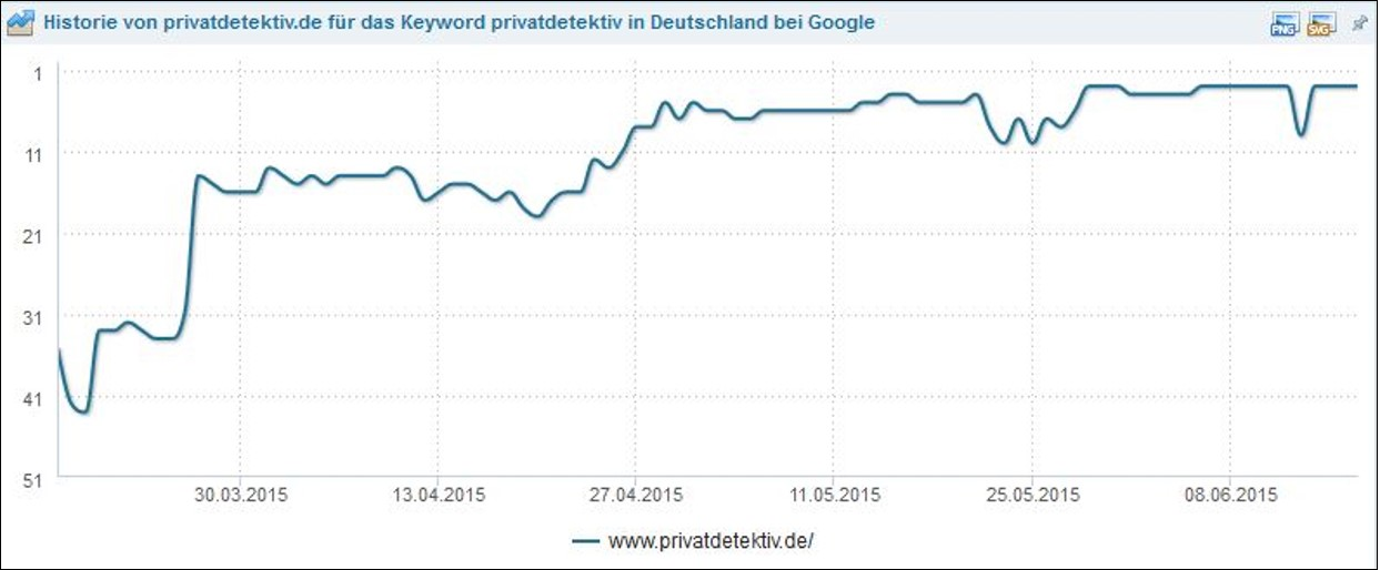 SEOlytics Rankingverlauf Privatdetektiv.de