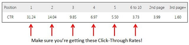 Google-Click-Through-Rates-2014