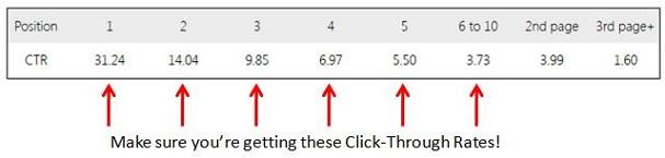 Google-Click-Through-Rates-2014