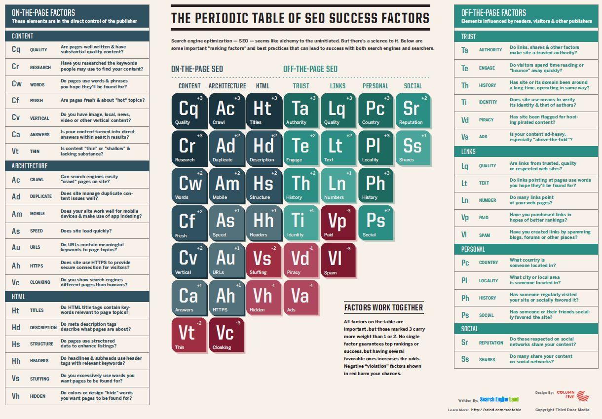 Periodensystem der SEO Erfolgsfaktoren von Search Enginge Land