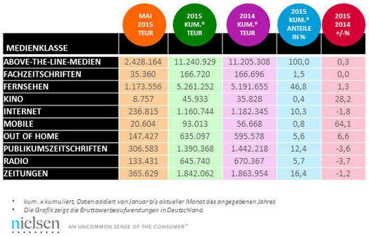 Bruttowerbeaufwendungen in Deutschland