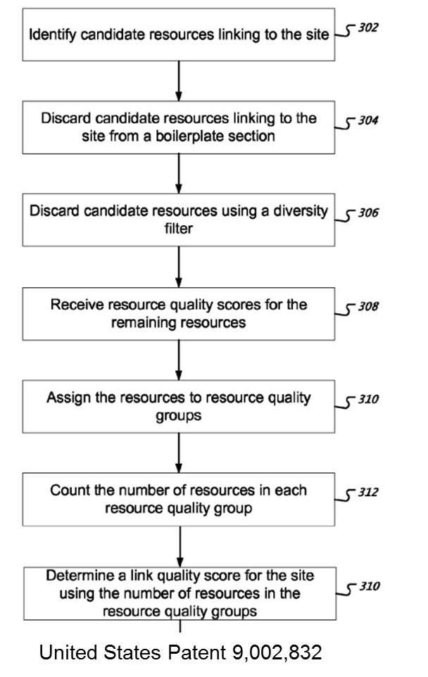 So bewertet Google die Qualität von Webseiten
