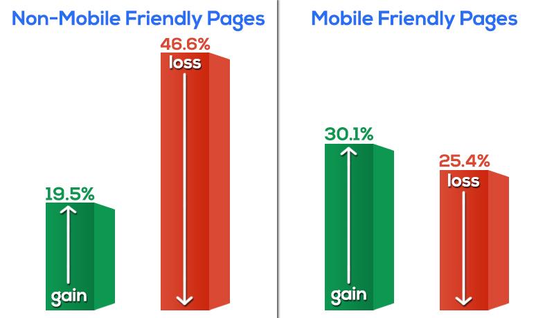 Mobilfreundlichkeit: Gewinn und Verluste