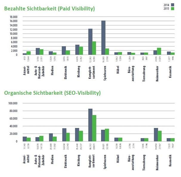 Aufgesang-ECommerce-Studie-Bezahlte-Organische-Sichtbarkeit-Vergleich_w709_h697