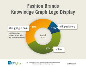 Untersuchung von SEOlytics zum Thema Fashion-Brand-Logos in den Google SERPs