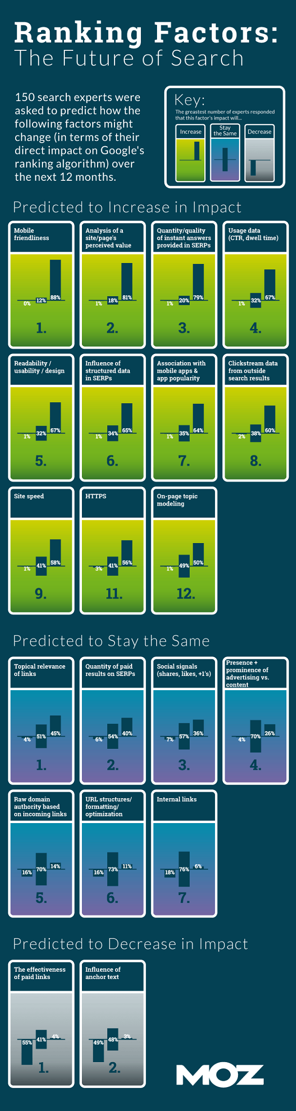 futureofsearch-survey-results-moz