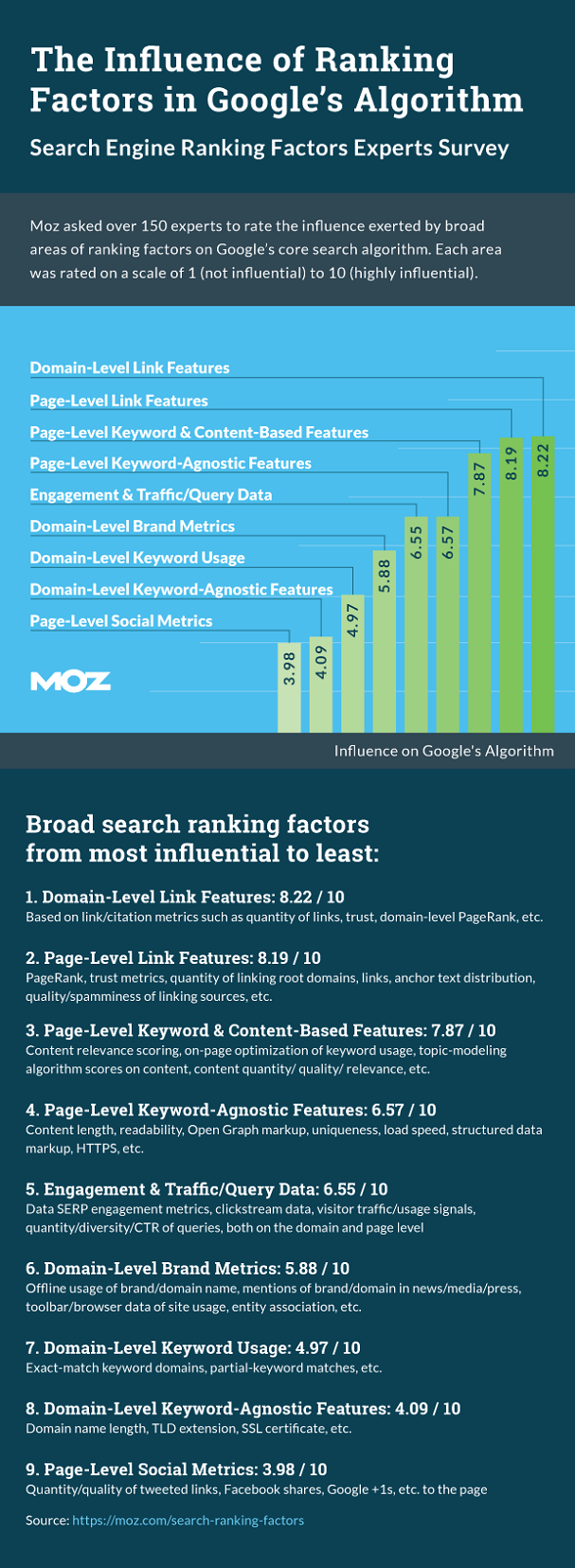 rankingfactors-results-overview-moz-survey