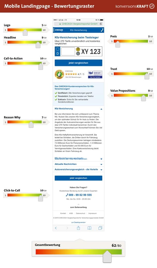 LP-Mobile-Bewertungsraster-konversionsKRAFT-2015