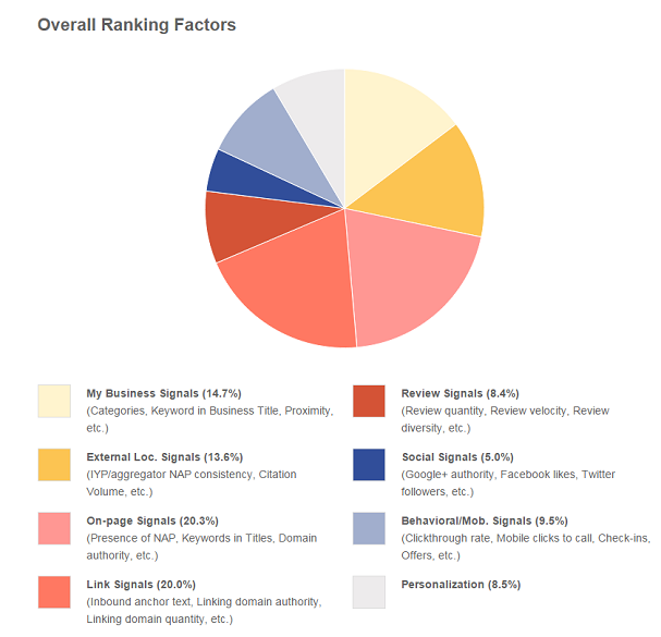 local-ranking-factors