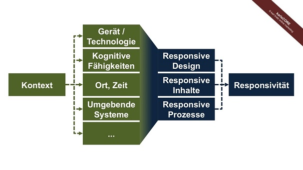 responsivitaet-karl-kratz
