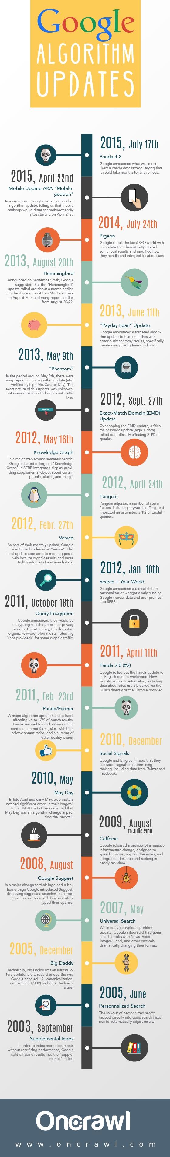 google-algorithmus-updates-infografik