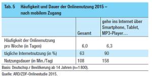 mobile-internetnutzung-ard-zdf-studie-2015_1