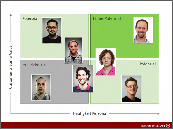 potenzial-bewertung-personas-onpageorg