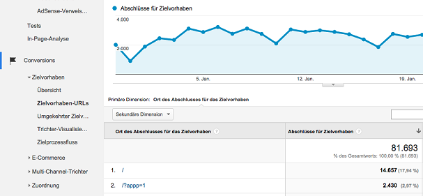 google-analytics-top-content-andré-goldmann