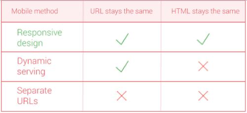 responsive-design-vs-dynamic-serving-vs-separate-urls